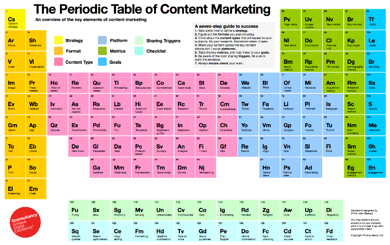 Content Marketing.