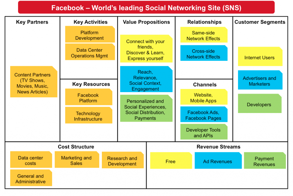Business Model Canvas Facebook